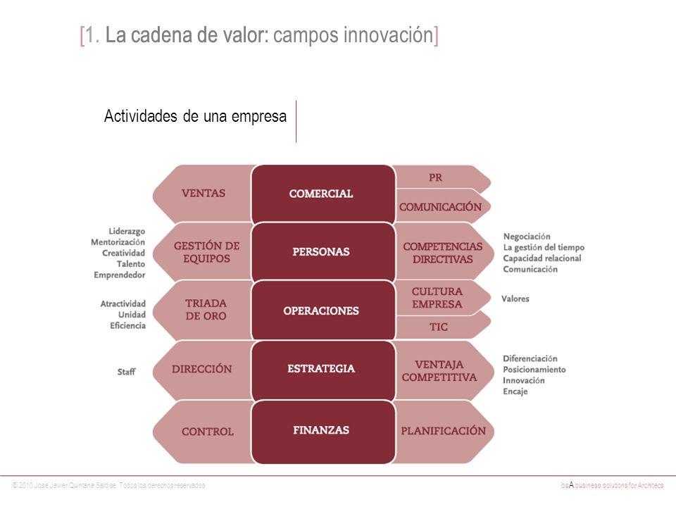 [1. La cadena de valor: campos innovación]